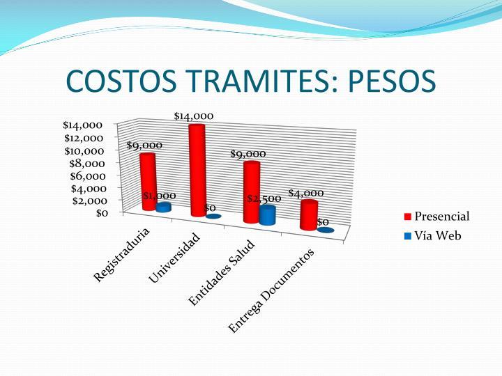 COSTOS TRAMITES: PESOS