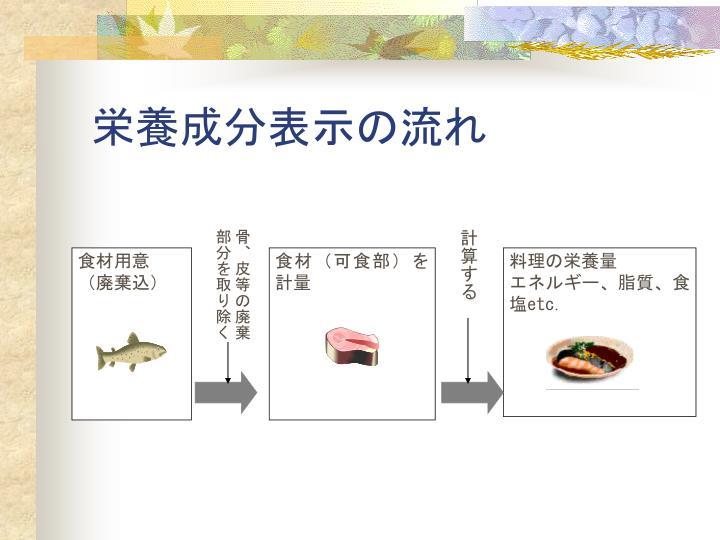 栄養成分表示の流れ