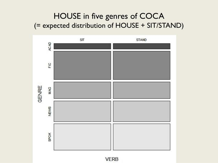 HOUSE in five genres of COCA