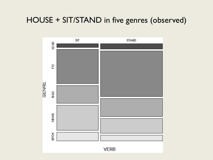 HOUSE + SIT/STAND in five genres (observed)