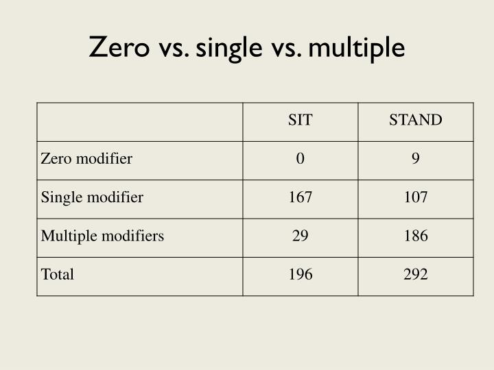 Zero vs. single vs. multiple