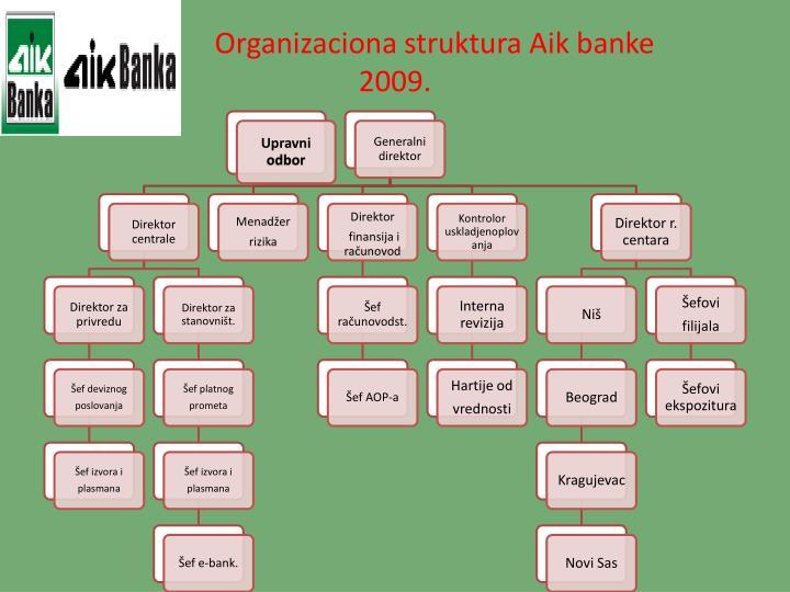Organizaciona struktura Aik banke