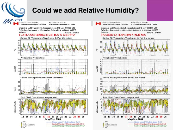Could we add Relative Humidity?