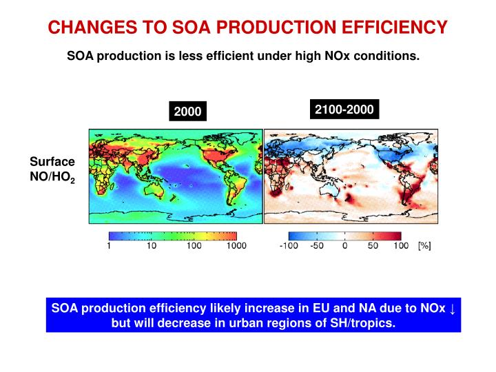 CHANGES TO SOA PRODUCTION EFFICIENCY