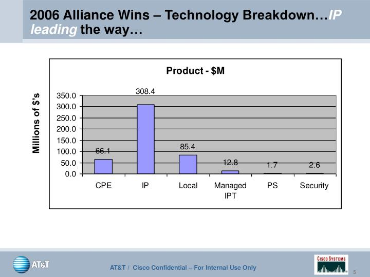 2006 Alliance Wins – Technology Breakdown…