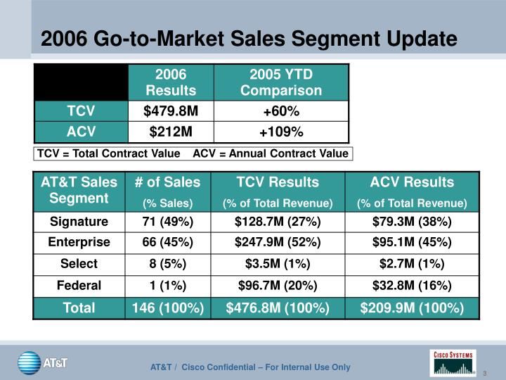 2006 go to market sales segment update