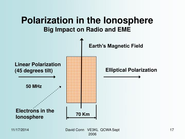 Polarization in the Ionosphere