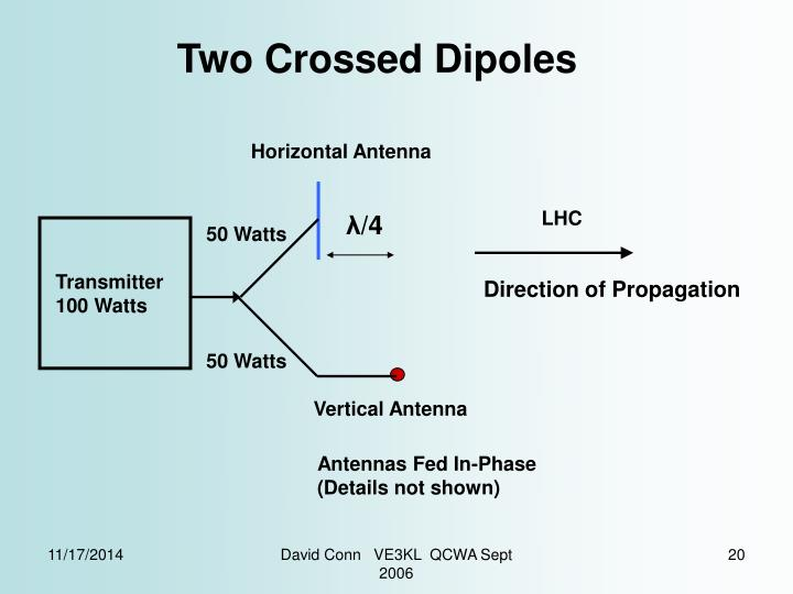 Two Crossed Dipoles