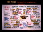 infomural keynotes for a symposium on elearning