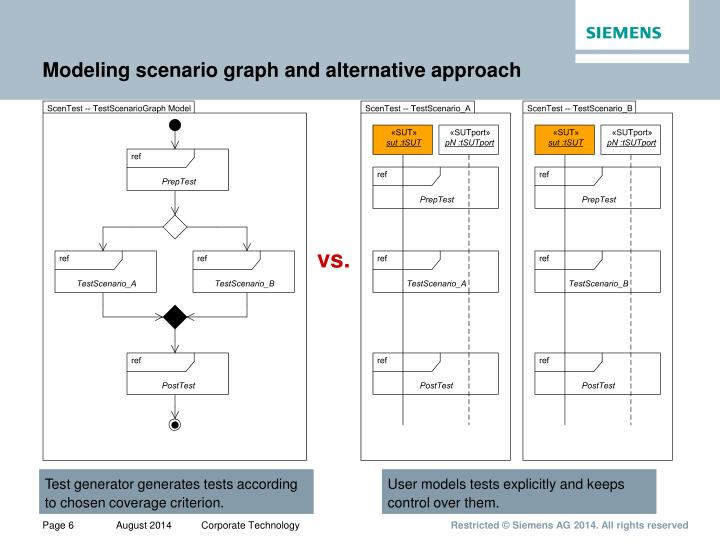 Modeling scenario graph and alternative approach