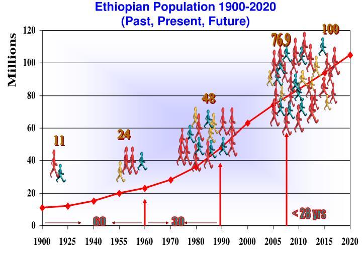 Ethiopian population 1900 2020 past present future