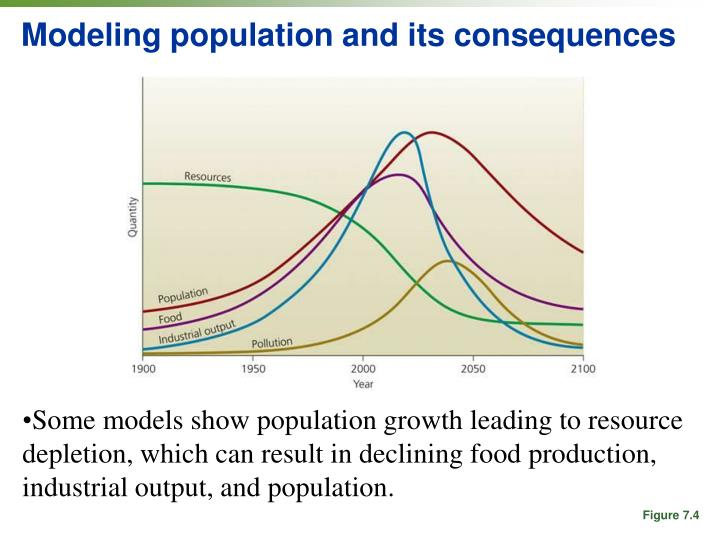 Modeling population and its consequences