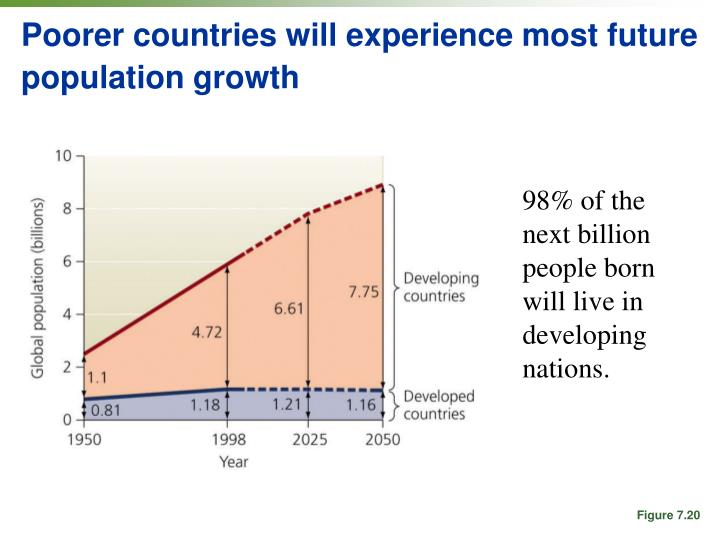 Poorer countries will experience most future population growth
