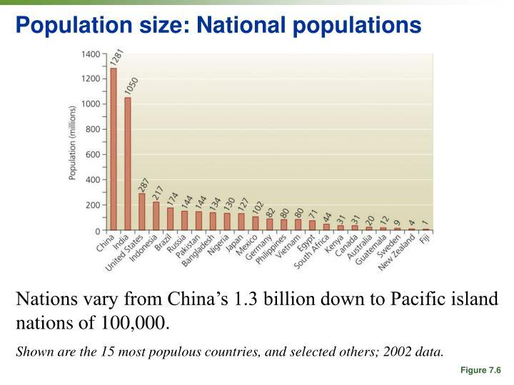 Population size: National populations