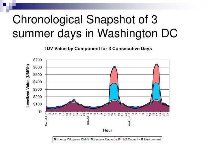 Chronological Snapshot of 3 summer days in Washington DC