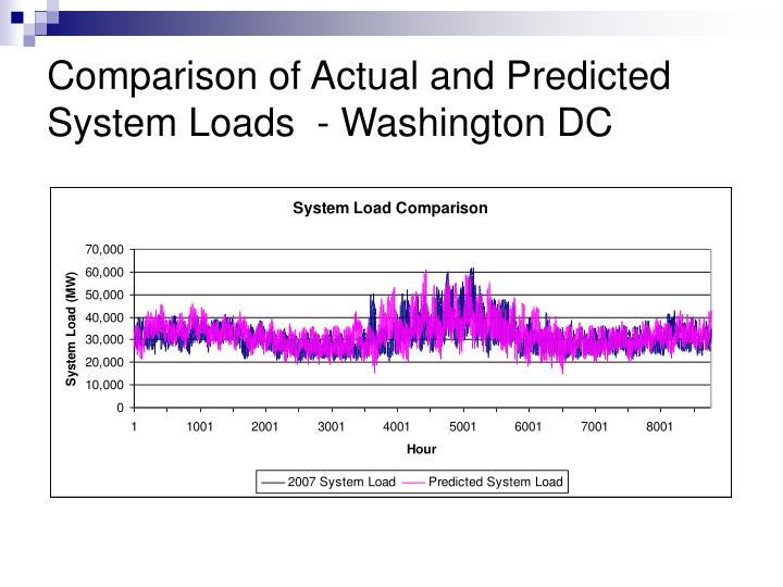 Comparison of Actual and Predicted System Loads  - Washington DC