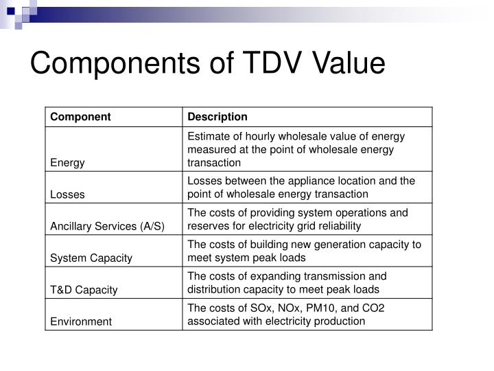 Components of TDV Value