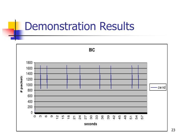 Demonstration Results