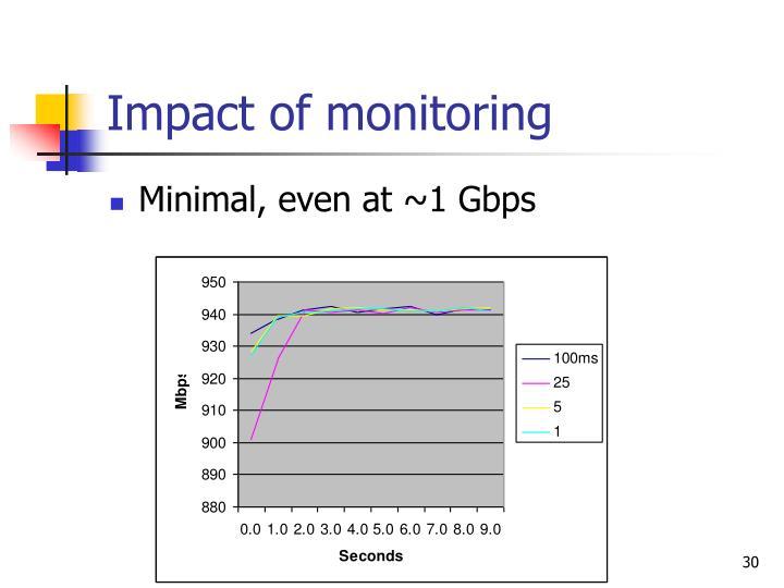 Impact of monitoring