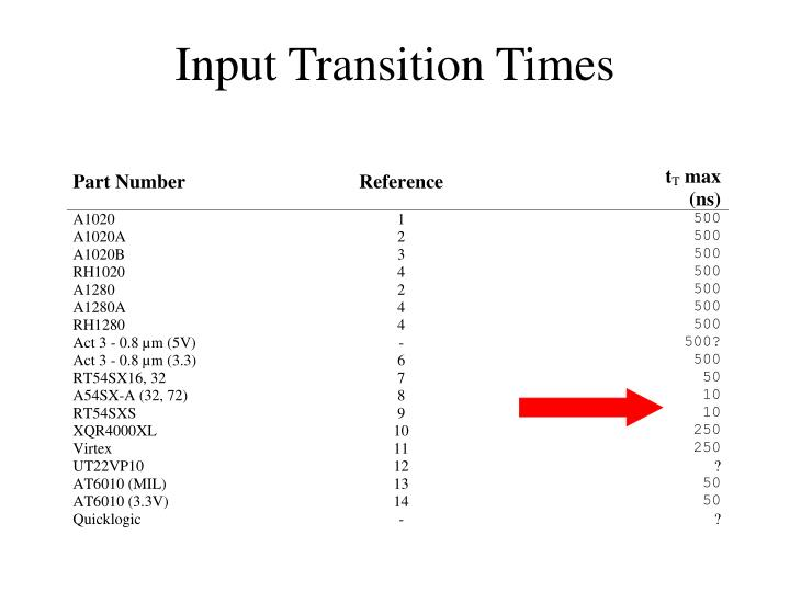 Input Transition Times