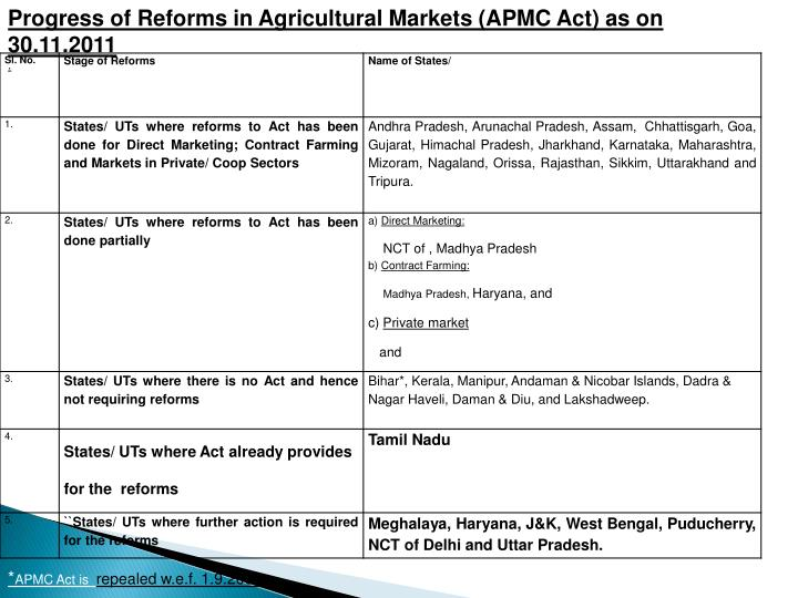 Progress of Reforms in Agricultural Markets (APMC Act) as on 30.11.2011