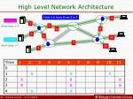 high level network architecture2