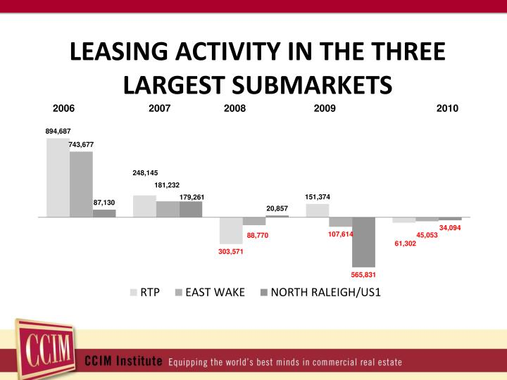 LEASING ACTIVITY IN THE THREE LARGEST SUBMARKETS