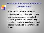 how keys supports pep fscp bottom line