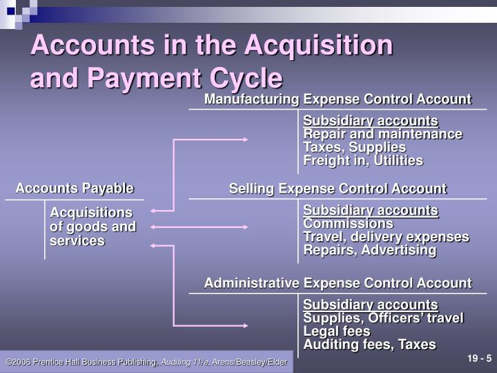 Manufacturing Expense Control Account
