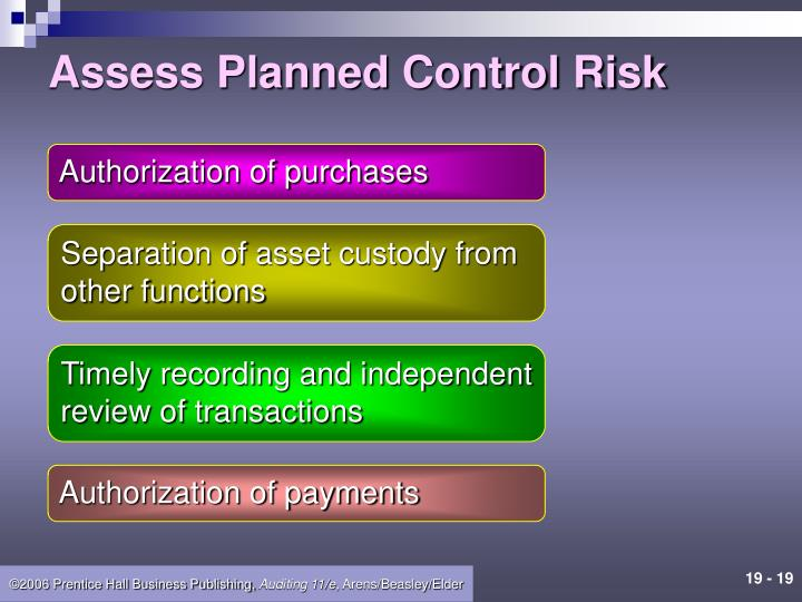 Assess Planned Control Risk
