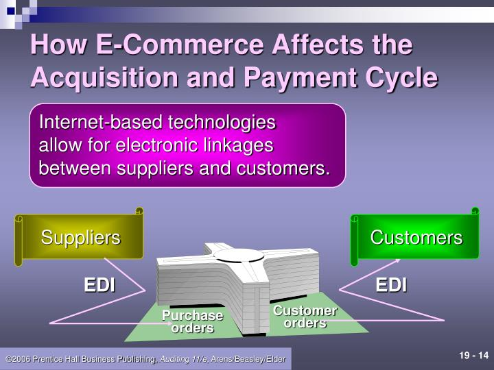 How E-Commerce Affects the Acquisition and Payment Cycle