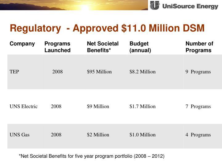 Regulatory approved 11 0 million dsm