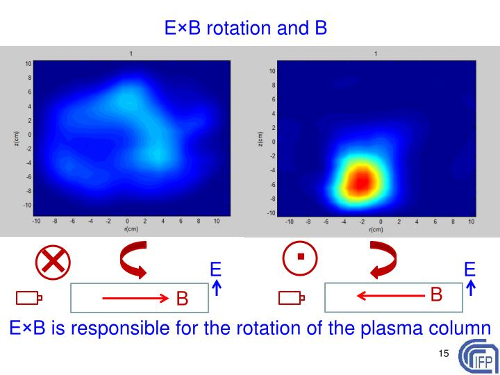 E×B rotation and B