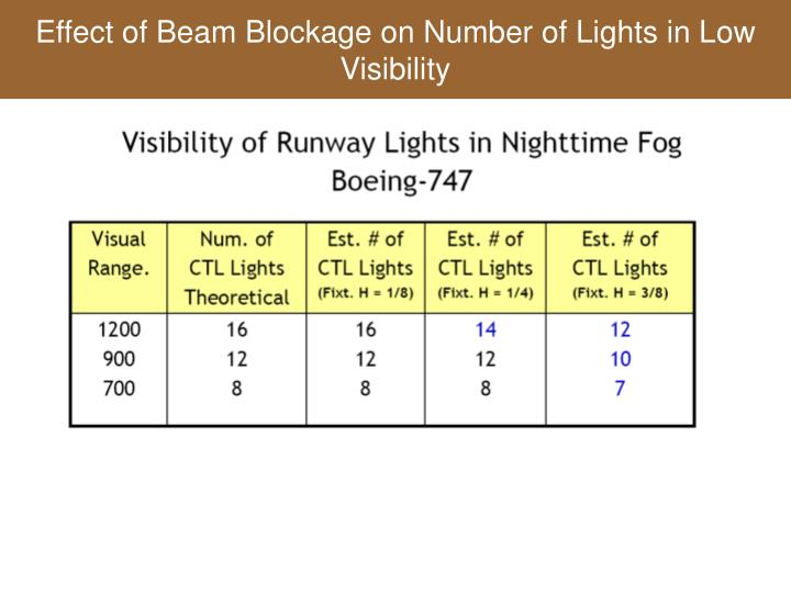 Effect of Beam Blockage on Number of Lights in Low Visibility