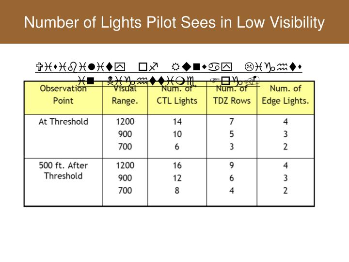 Number of Lights Pilot Sees in Low Visibility