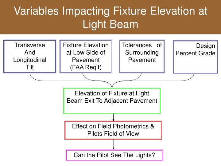 Variables Impacting Fixture Elevation at Light Beam