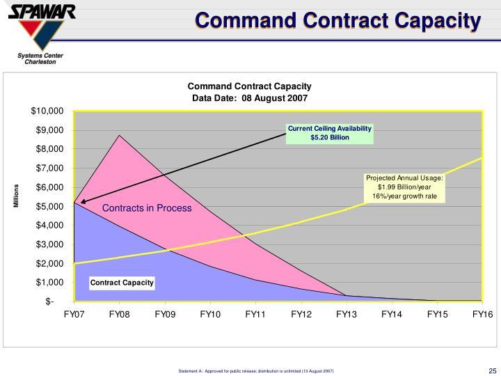 Command Contract Capacity