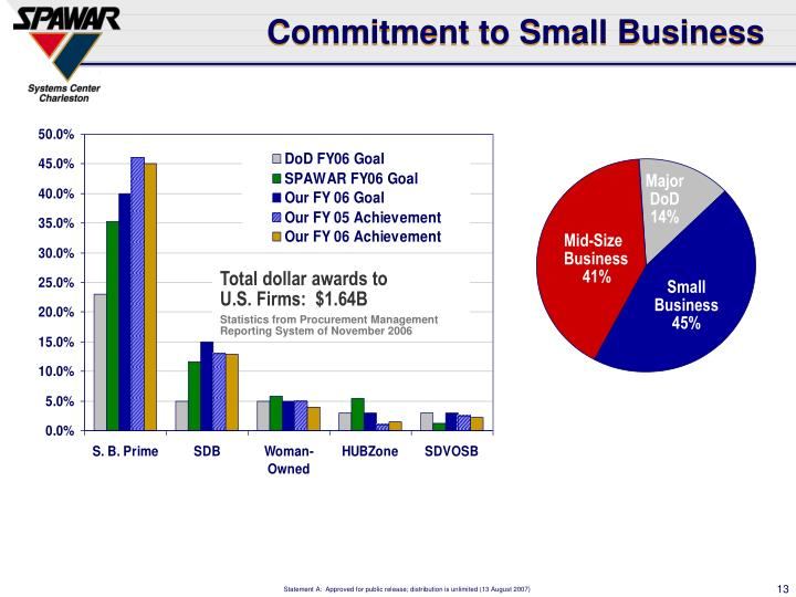 Commitment to Small Business