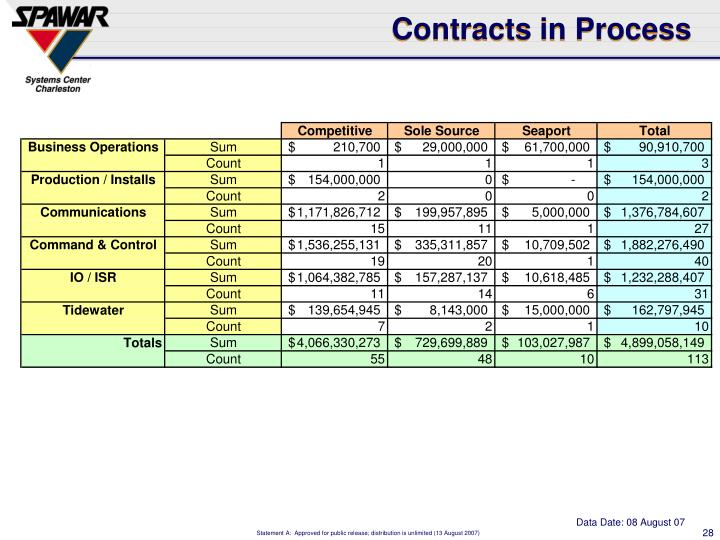 Contracts in Process
