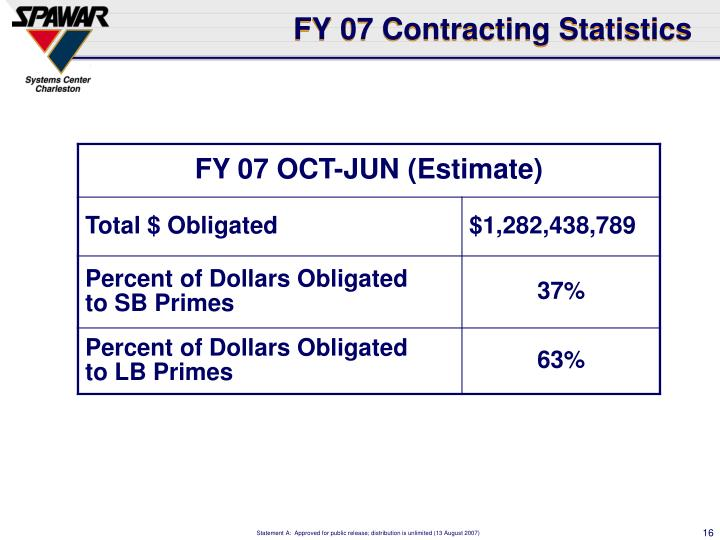 FY 07 Contracting Statistics