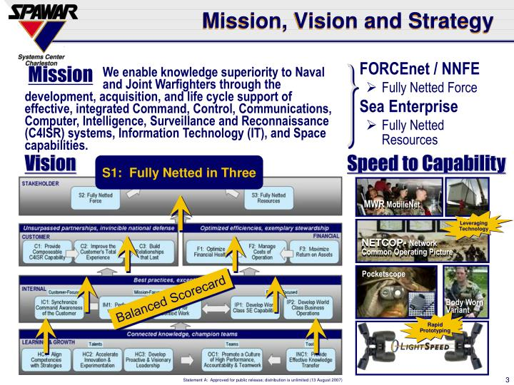 Mission vision and strategy