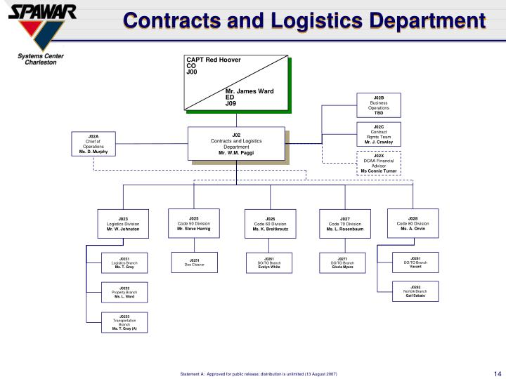 Contracts and Logistics Department