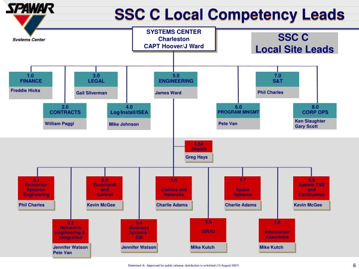 SSC C Local Competency Leads