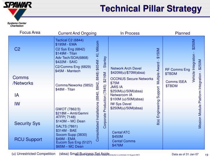 Technical Pillar Strategy