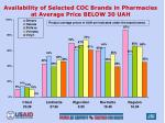 availability of selected coc brands in pharmacies at average price below 30 uah
