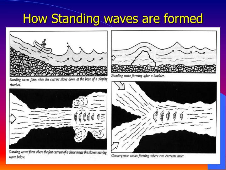 How Standing waves are formed