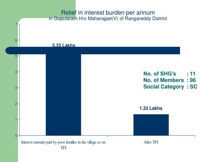 Relief in interest burden per annum