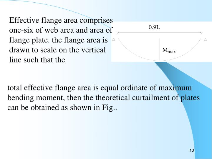 Effective flange area comprises one-six of web area and area of flange plate. the flange area is drawn to scale on the vertical line such that the
