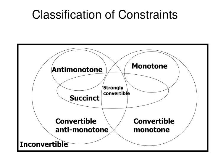 Classification of Constraints