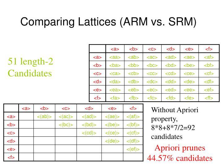 Comparing Lattices (ARM vs. SRM)